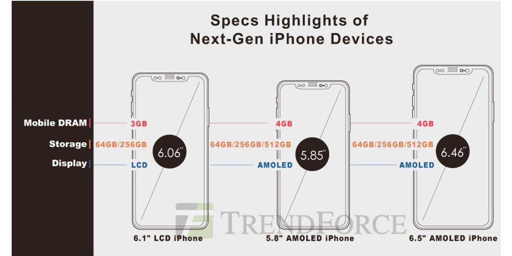 Secondo alcuni rumors i prossimi iPhone che Apple presenterà a Settembre 2018 saranno compatibile con l\