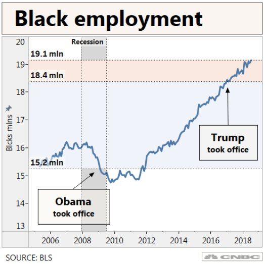 Press Sec. Sanders claimed President Trump created three times as many jobs for black people as the Obama admin. did in eight years.  According to the official count from the Bureau of Labor Statistics, most black employment gains occurred under Obama. https://t.co/eLShjMvIpO