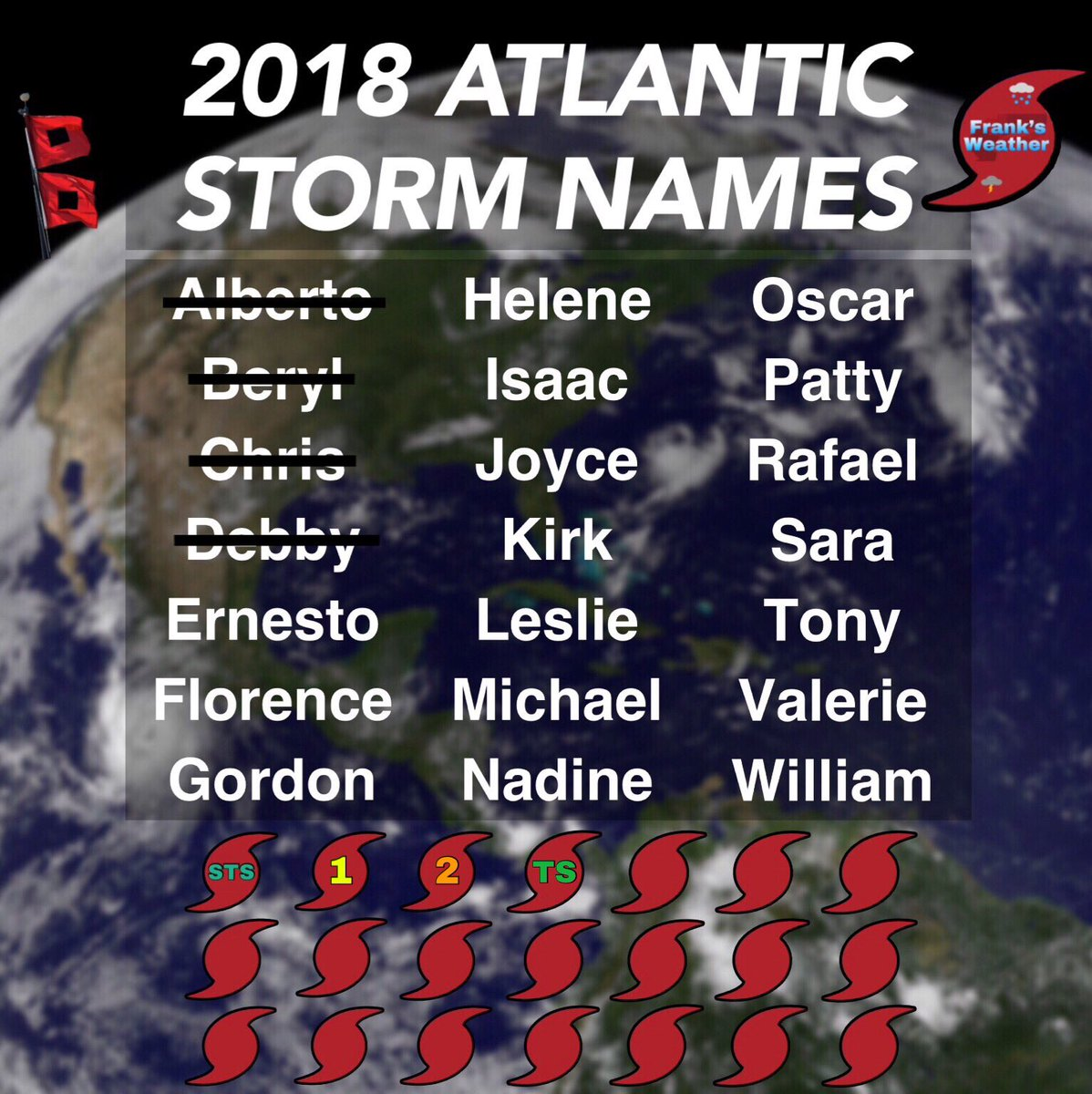 Current Atlantic Hurricane Season 2018 Statistics:   Names Used: 4   Strongest Storm: Chris at CAT 2 (105MPH)  Weakest Storm: Debby at Tropical Storm Status (50MPH)   Longest Surviving: Chris at 6 DAYS (July 6-12)   27 DAYS until the peak of the season (SEP. 10)  #HurricaneSeason<br>http://pic.twitter.com/SOi7FguPy8
