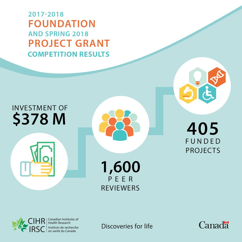 The grants awarded by @CIHR_IRSC reflect Canada&#39;s true character - 82 went to researchers beginning their careers and 11 to Indigenous health research.   Yet these won&#39;t just keep Canadians healthy, they&#39;ll grow our economy too! Every $100 million spent creates 1,800 new jobs! <br>http://pic.twitter.com/s6cjRSwx1J