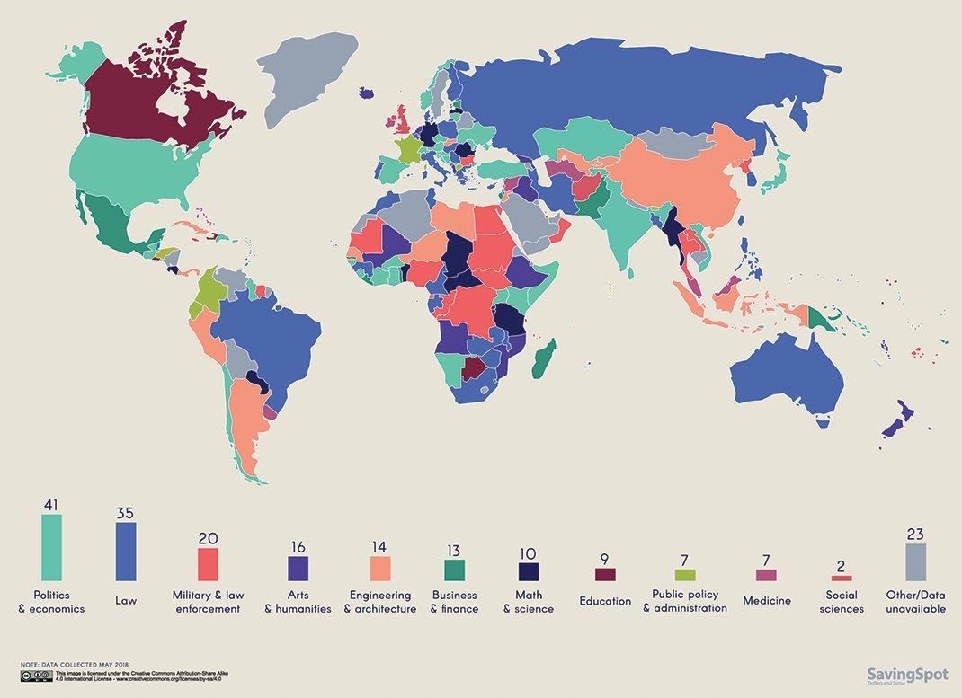 ¿Estudiar para ser presidente? Esta es la formación de los líderes de los distintos países. Vía @VisualCap