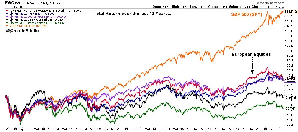 Equity returns, last 10 years... US: +170% Germany: +35% France: +33% UK: +30% Spain: -4%  Italy: -27% <br>http://pic.twitter.com/WhJAoBU768