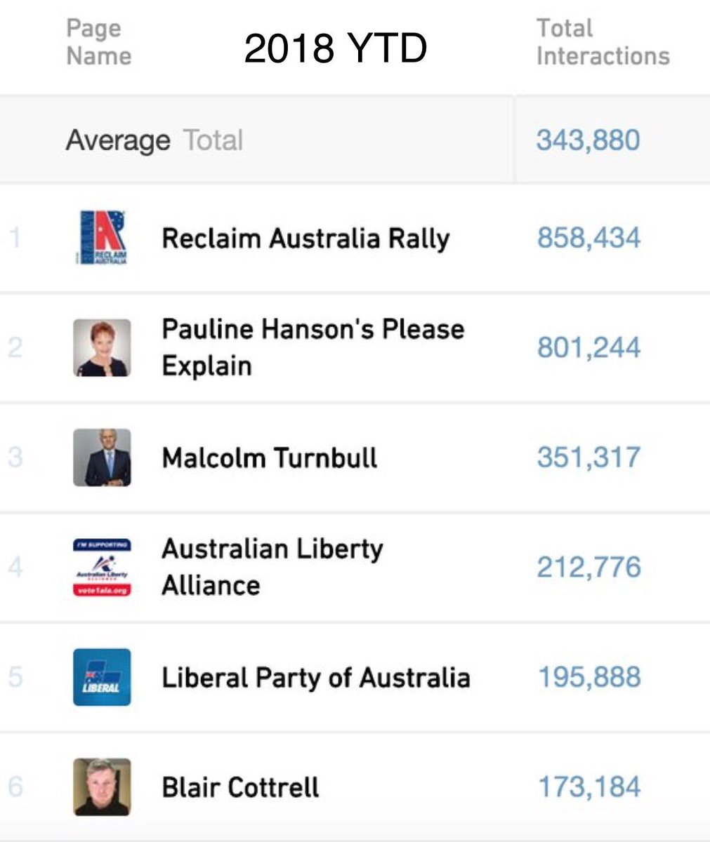 Fraser Anning didn't just happen  - he was propelled there by an ideological insurgency on Facebook and gradual legitimisation by breakfast TV, tabloids, The Liberal Party &amp; talkback.  These are Facebook engagement metrics for 2017-18. <br>http://pic.twitter.com/gazqQWiptp