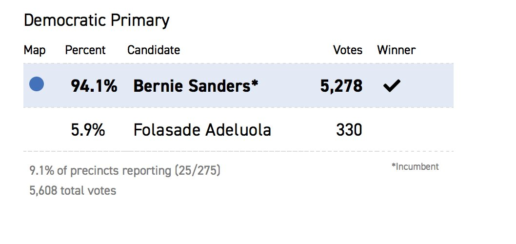 Sen. Bernie Sanders has won the Democratic primary in Vermont.  More live results for Vermont here: https://t.co/Eg7vvpRkm8