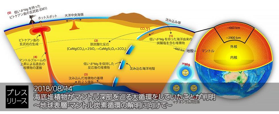 【研究成果】海底堆積物がマントル深部を巡る大循環をしていたことが判明 ~地球表層-マントル炭素循環の解明に向けて~ 南太平洋のピトケアン島とラロトンガ島から採取した火山岩の組成分析を行い、海底堆積物がマントル深部を大循環していることを明らかにしました https://t.co/10FBO5NSzE #JAMSTEC
