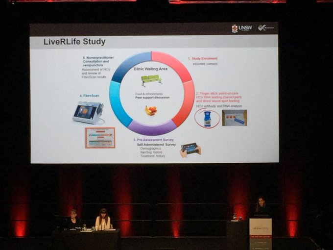 Highly marginalised populations require innovative strategies for linkage to HCV care – Sahar Bajis presenting results from LiveRLife study at #VH18. Photo