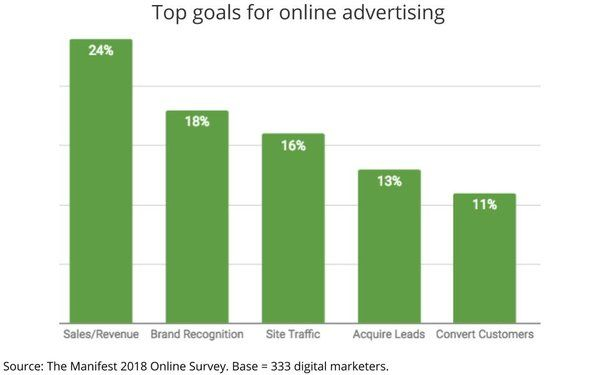 Apparently the third of #digital #marketers that don't invest online don't understand the value of #data and the importance of it to #CX  ... experience matters  A Third Of Digital Marketers Say They Don&#39;t Invest In Online Advertising via @MediaPost  https:// mydio.me/2P7rOBf  &nbsp;  <br>http://pic.twitter.com/fi61vJO2p2