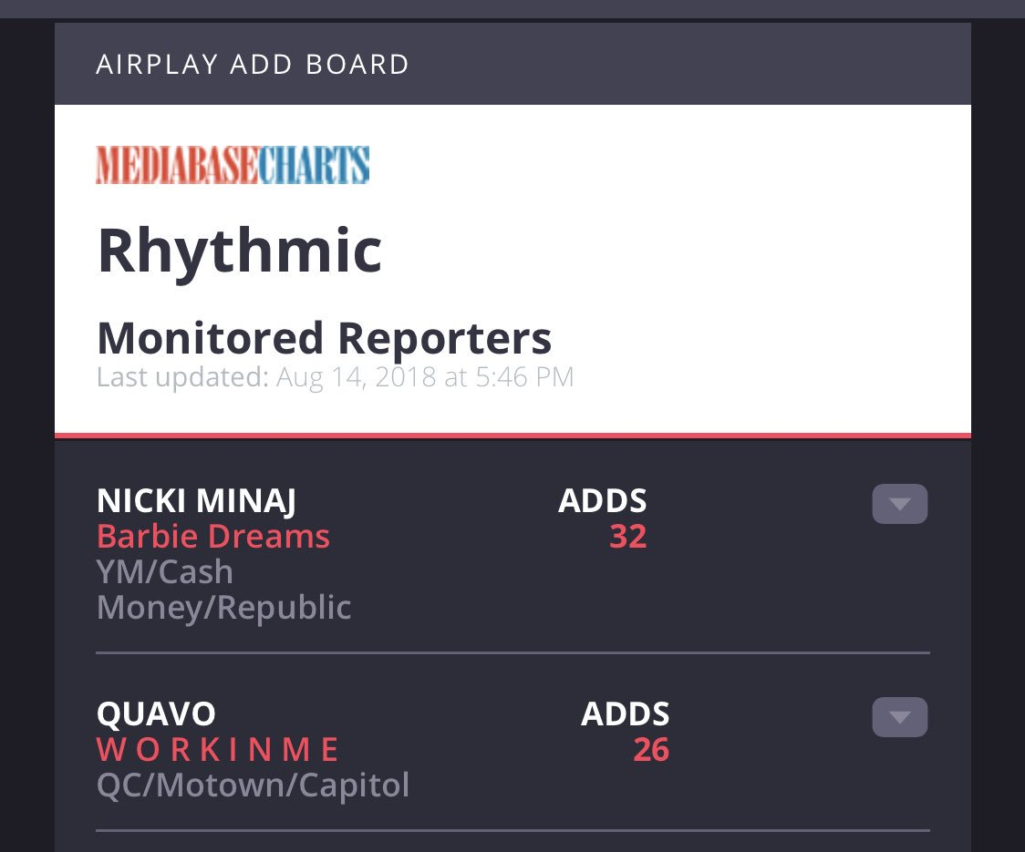 Barbie Dreams is the most added song on URBAN radio this week! <br>http://pic.twitter.com/SAGp2CMIuk