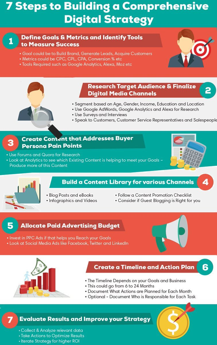 7 steps to building a #digitalmarketing strategy: define goals &amp; metrics, research target audience, create #content. [#Infographic] via @StartGrowthHack r #Marketing #socialmedia #videomarketing #business #InboundMarketing #SEO #GrowthHacking #SMM #ecommerce #socialmediamarketing<br>http://pic.twitter.com/Tb0tx4dVF9