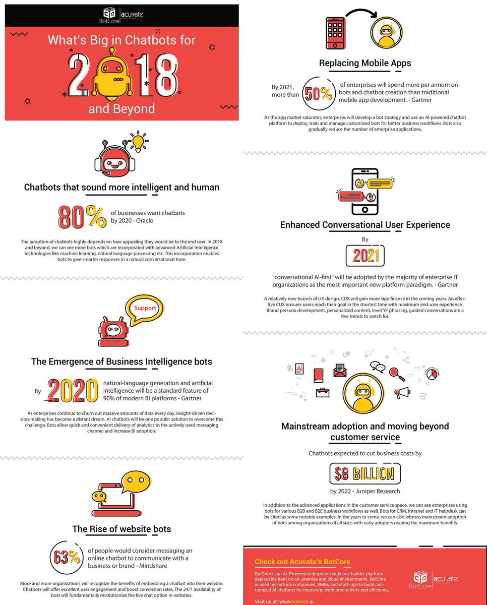 What&#39;s Big in Chatbots in 2018 and Beyond [Infographic]   https:// buff.ly/2IvvmKv  &nbsp;   @Acuvate #AI #Custserv #UX  Cc @evankirstel @MarshaCollier @JimMarous @SpirosMargaris @andi_staub @stratorob @TopCyberNews @antgrasso @guzmand @psb_dc @helene_wpli @MikeQuindazzi @ahier @jblefevre60<br>http://pic.twitter.com/Xhfqjj990O