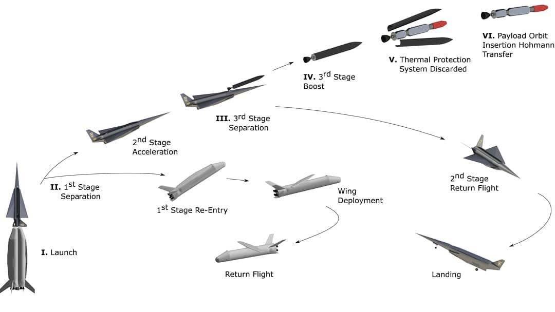 HypersonixAU photo