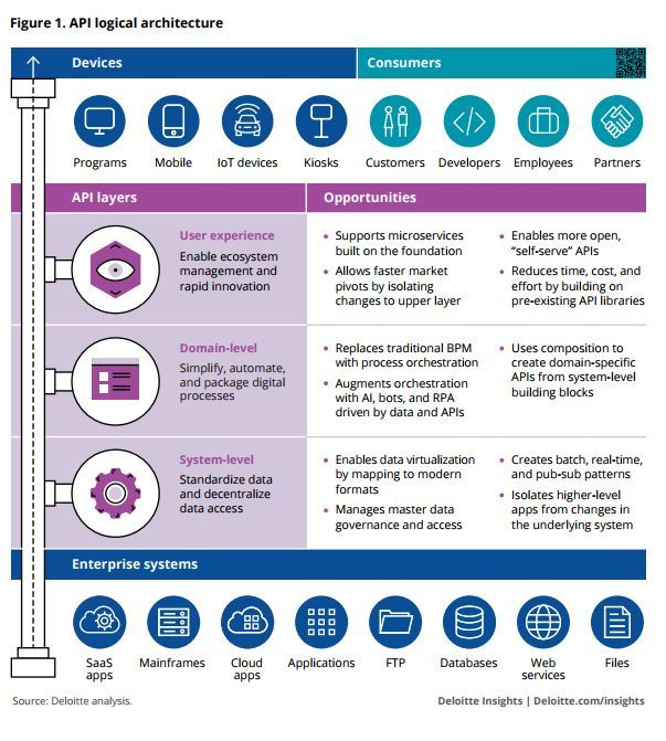 RT @grattonboy: How can we architect an #API in 2018? Infographic #IoT #DevOps #UX #mobile #SaaS #Cloud #BigData #innovation #CyberSecurity #startup #fintech #marketplace [via @Deloitte] MT @Fisher85M<br>http://pic.twitter.com/a28fwg5JYO