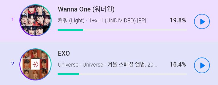 SOBA Weekly Digital Chart (2nd Week Of August, Day 3)  Wanna One - 19.8% (+0.3%) EXO - 16.4% (+0.7%)  Keep Voting, Streaming &amp; Download Universe EXO-Ls!!   #EXO  #EXOPLANET  #EXO_COMINGSOON  @weareoneEXO @B_hundred_Hyun @LAY_zhang_<br>http://pic.twitter.com/WintScspnx