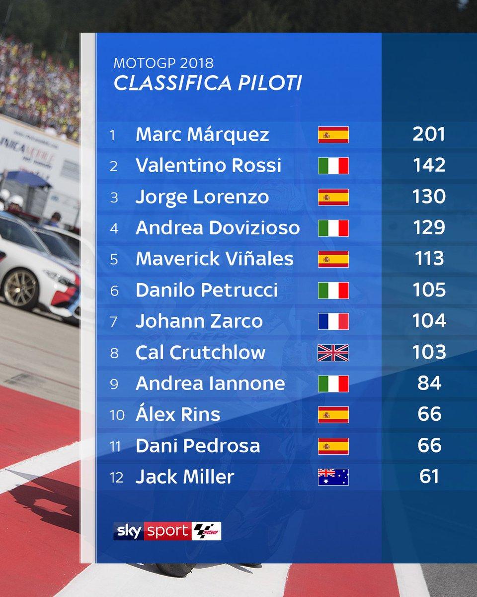 La classifica della #MotoGP dopo l'#AustrianGP#MM93 scappa in vetta #JL99 sale al terzo posto e scavalca #DesmoDovi #SkyMotori #MotoGP  - Ukustom