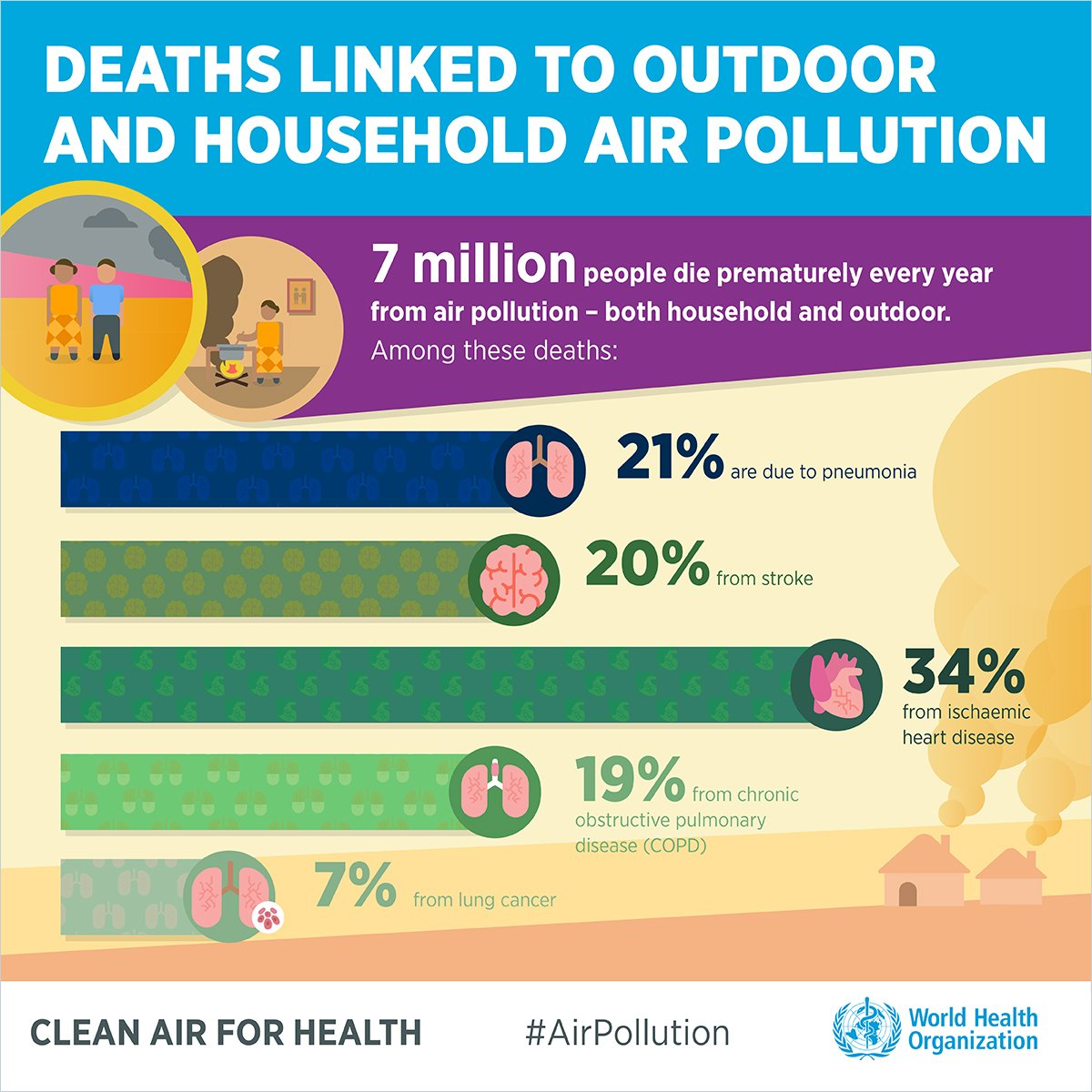 7 million people die every year from #AirPollution - both outdoor and household.   #BreatheLife