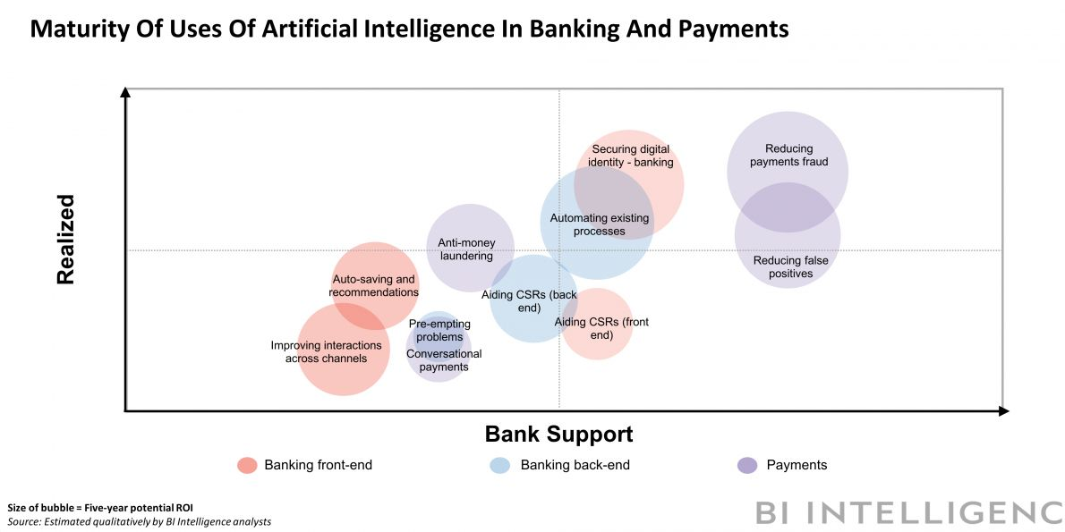 How artificial intelligence is cutting costs, building loyalty, and enhancing security across financial services &gt;&gt; @MikeQuindazzi &gt;&gt; #AI #Fintech #MachineLearning #DeepLearning #finserv #chatbots #cx #cybersecurity &gt;&gt;  https:// read.bi/2MkTC6x  &nbsp;  <br>http://pic.twitter.com/4RiYRiLRpI