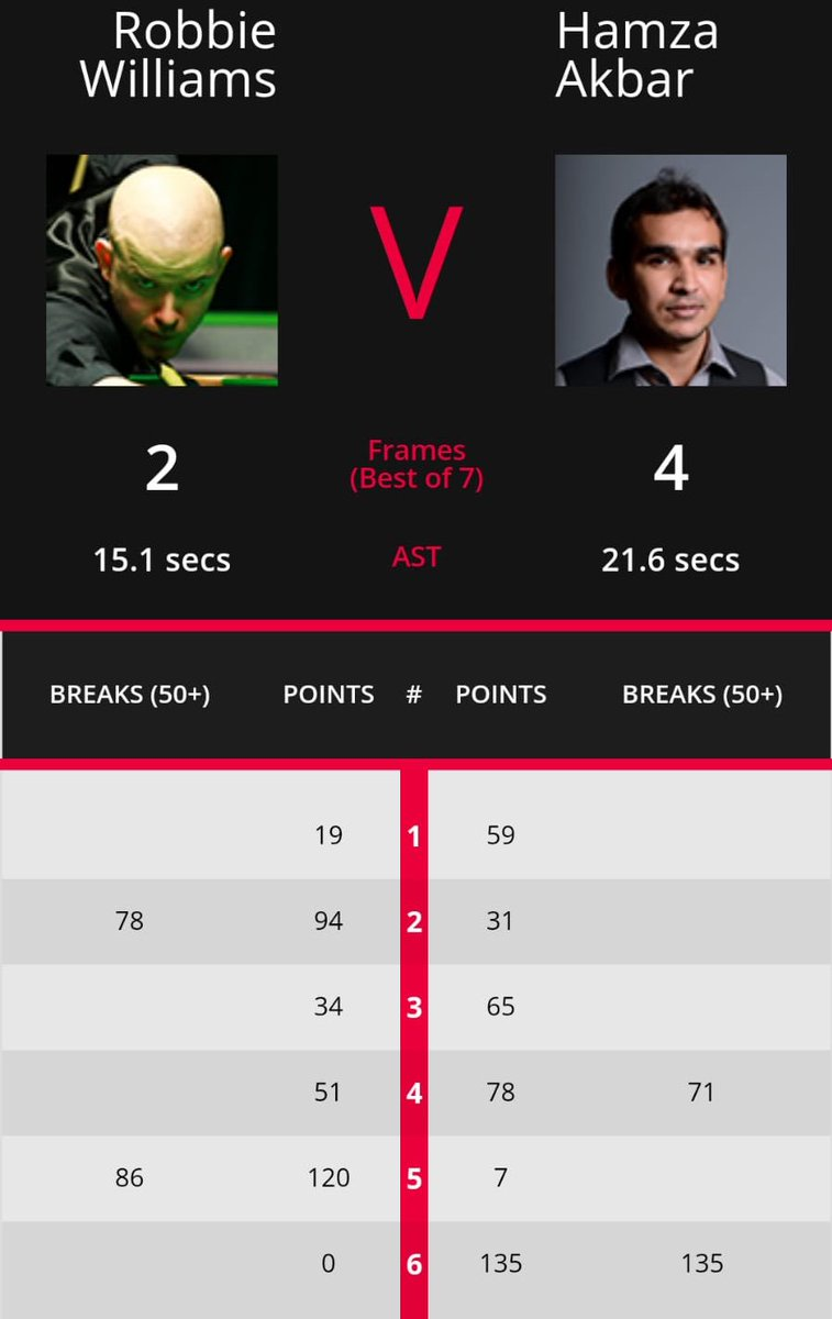 Congratulations to Pakistan's cueist Hamza Akbar for win against England's Robbie Williams in Indian qualifiers. Hamza played a break of 135 in 6th frame to win it 4-2