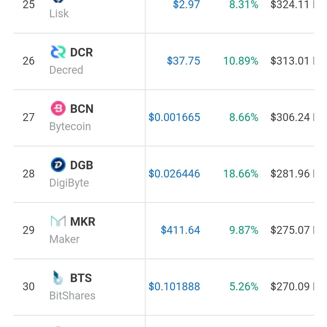#DigiByte at #28 Quickly recovering and climbing in CMC #bitcoin #CryptoCurrency #DGB<br>http://pic.twitter.com/YALfJe8k6g