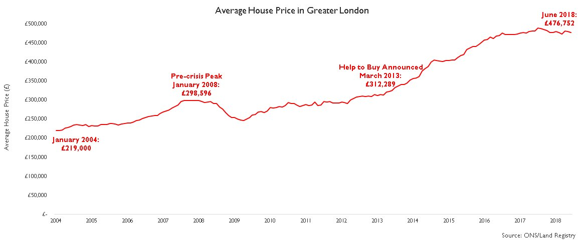 demand and house prices in uk 1 the house prices shown in figure 31 and used throughout this article are from the new official house price index (hpi), first published by the ons in june 2016 due to changes in methodology, as explained in more detail in box 31, this new data series has substantially different price estimates to the old ons series.