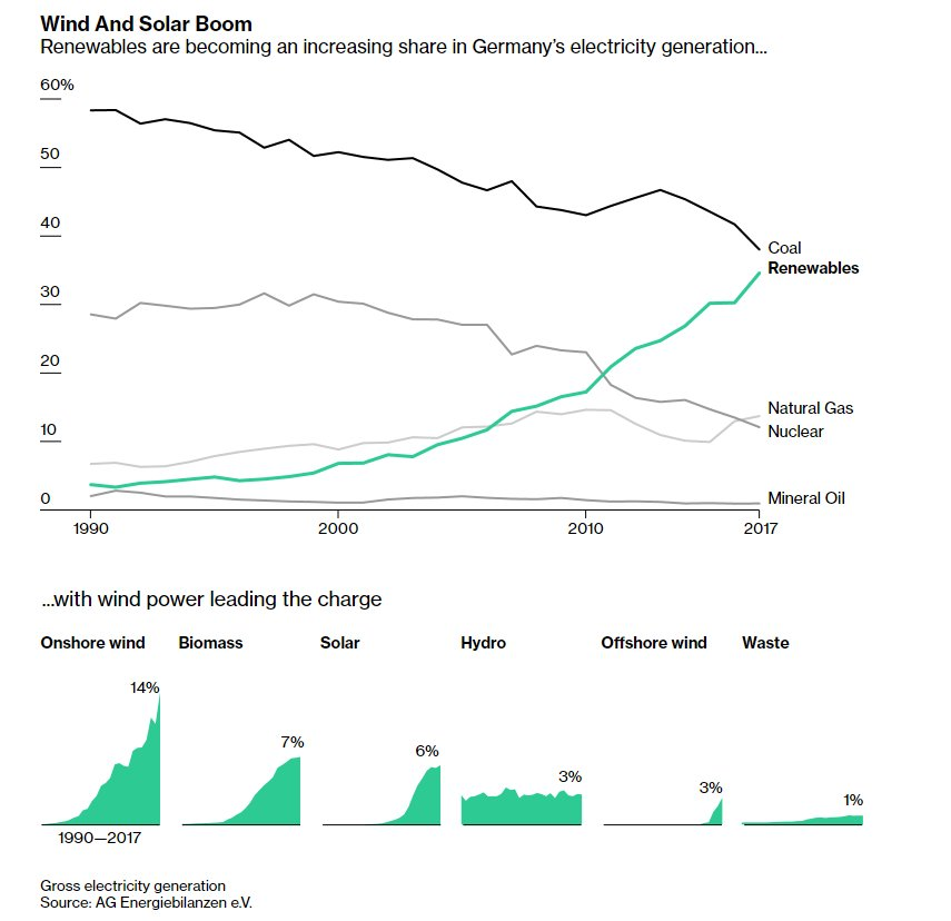 Germany's Failed Climate Goals -- A Wake-Up Call for Governments Everywhere  https://www. bloomberg.com/graphics/2018- germany-emissions/ &nbsp; …  via @WillWilkesBBG @hellococomo @bparkx<br>http://pic.twitter.com/TktpDQAaIP