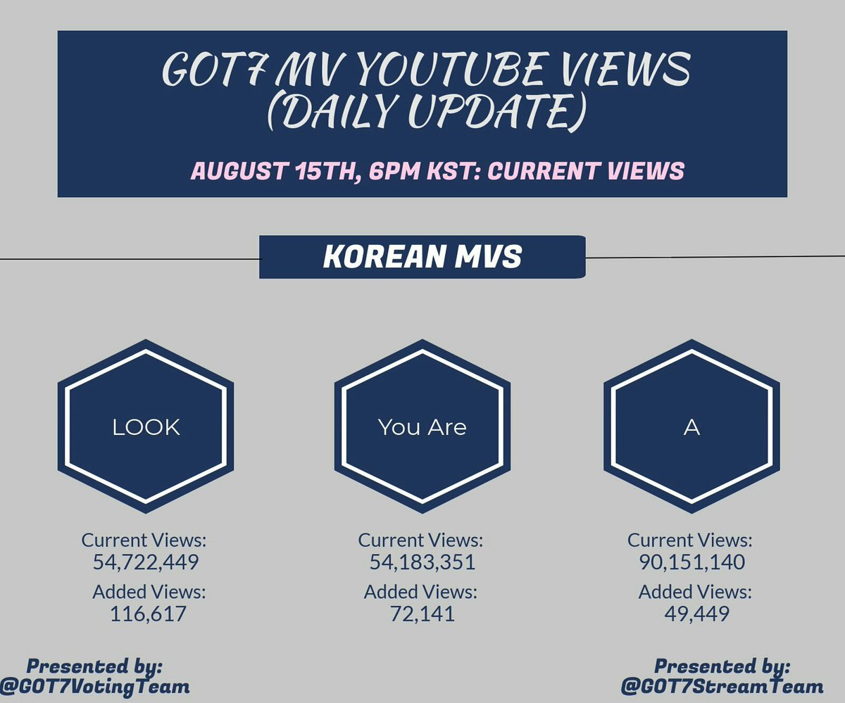 YOUTUBE VIEWS UPDATE AUGUST 14TH[6PM KST]  Guys don&#39;t lose the passion to work hard. Please stream. Regardless whether we have streaming party or not. Views rates are decreased very badly. Jebal please stream    #GOT7  #갓세븐  @GOT7Official #GOT7WORLDTOUR   #EyesOnYou <br>http://pic.twitter.com/qoaUYGHwaF