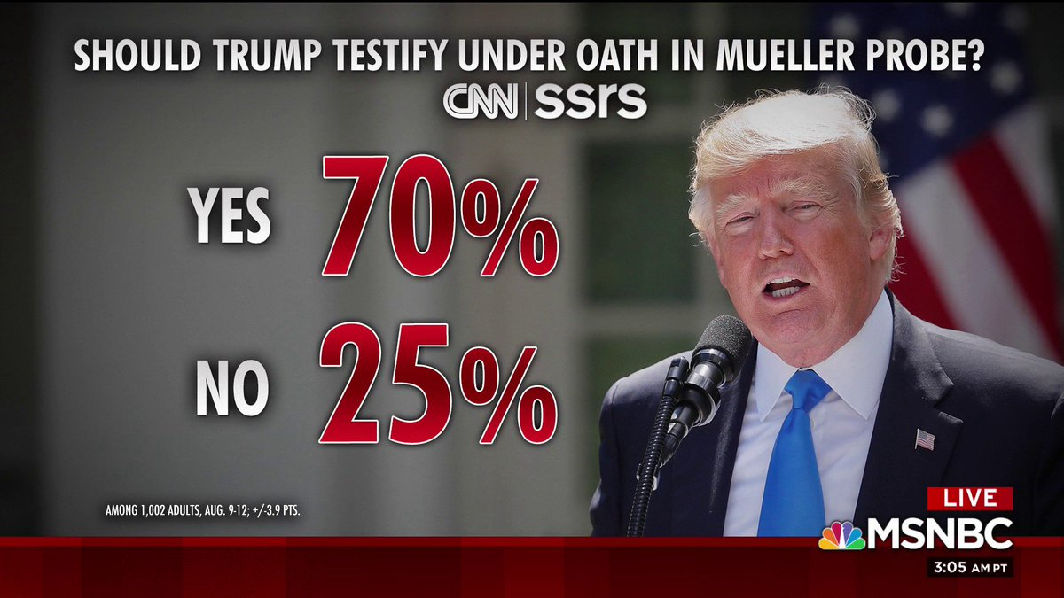 &#39;Should Trump testify under oath in Mueller probe?&#39;, per CNN/SSRS <br>http://pic.twitter.com/SASysWgPI6