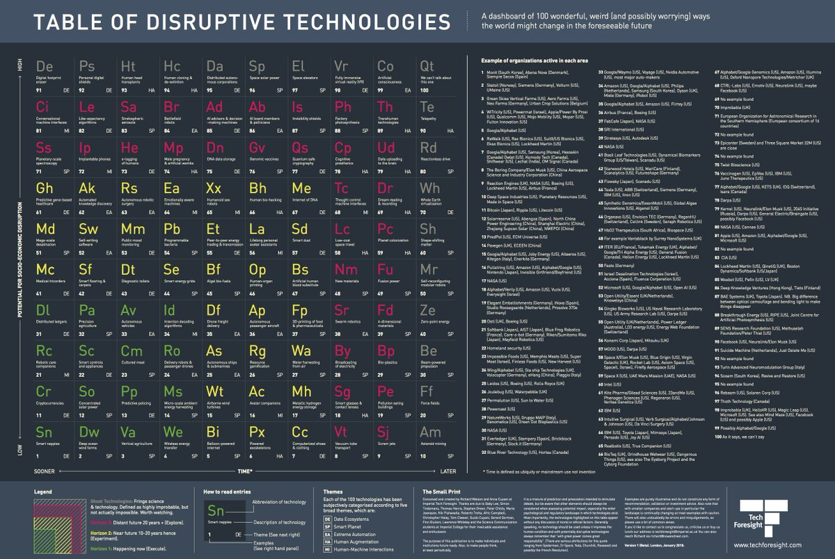 A handy guide into the #futureoftech and #disruptivetech- how many of these could we apply to #plantech and the #futureofplanning?   (Thank you @sunnysides for the original share on linkedin!) #futureofcities #innovation #techtrends #artificalintelligence <br>http://pic.twitter.com/lrw15ytaMV