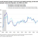 Image for the Tweet beginning: Real average hourly earnings down