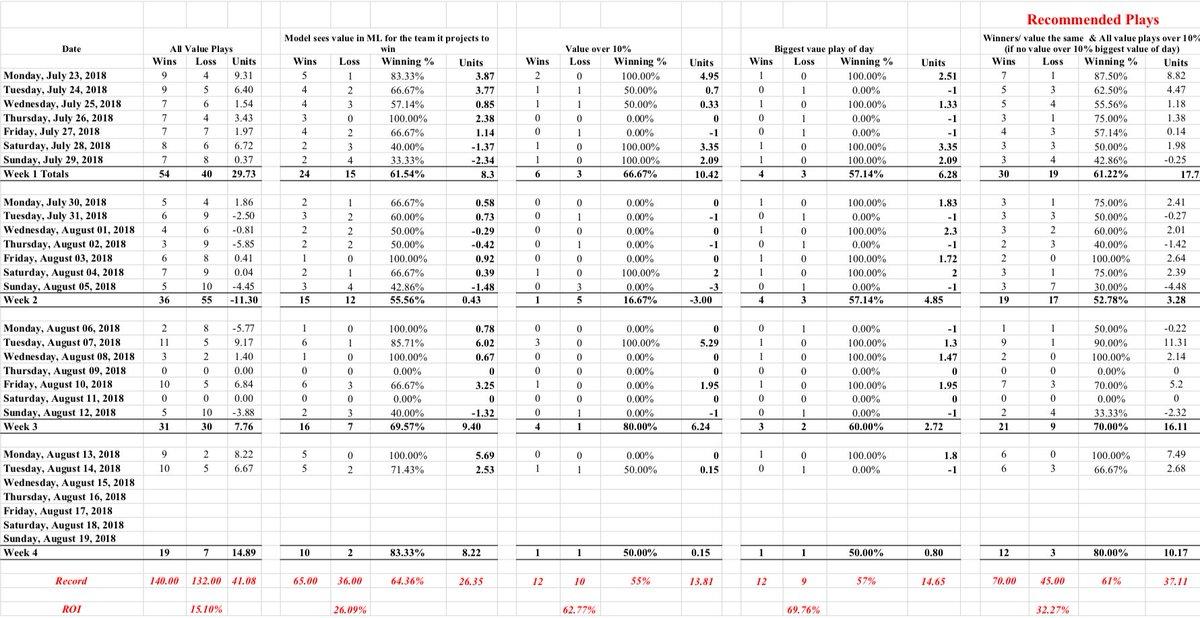 Model success rate after a little over 3 weeks! #GamblingTwitter #LogansLocks #MLBPicks #Winners #TrackYourPicks #SportsAction #AllAboard #MLB #BetOnSports #BookieBashing <br>http://pic.twitter.com/GF2yucfvs1
