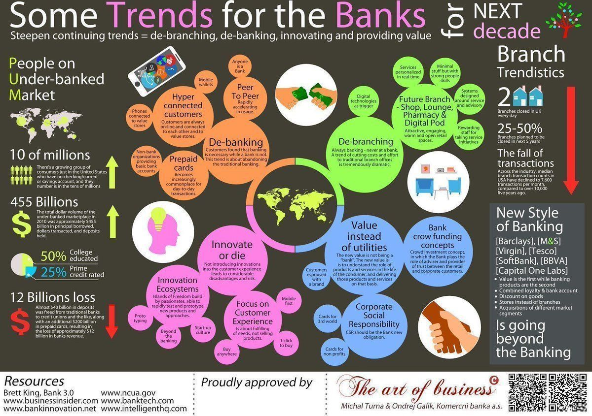 test Twitter Media - Top story: @antgrasso: 'Some Trends for Banks in next Decade. #Infographic @JacBurns_Comext @Fisher85M @BrettKing @businessinsider via @antgrasso #finserv #Fintech #Startup #bigdata #blockchain #ArtificialIntelligence #… https://t.co/kFjZ2YkUYn, see more https://t.co/dAOSFmIOYl