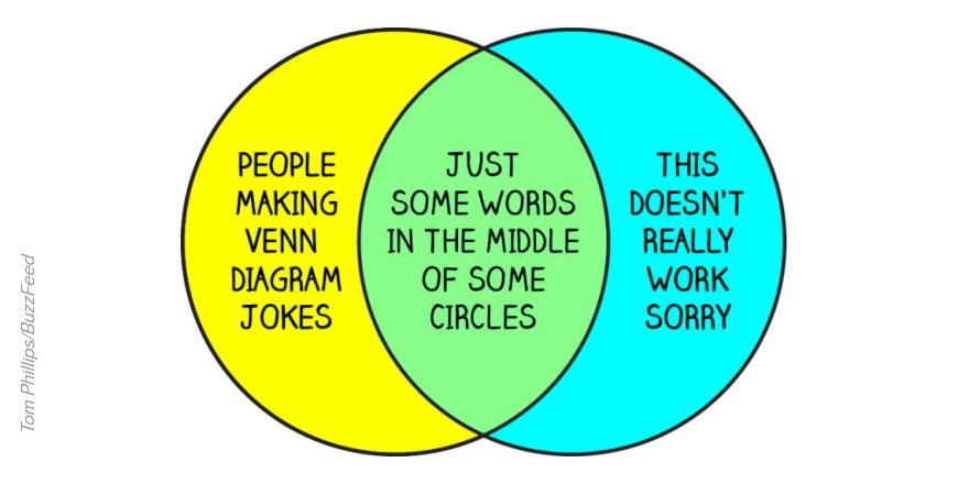 Cliff Pickover On Twitter This Attempt To Make A Venn Diagram