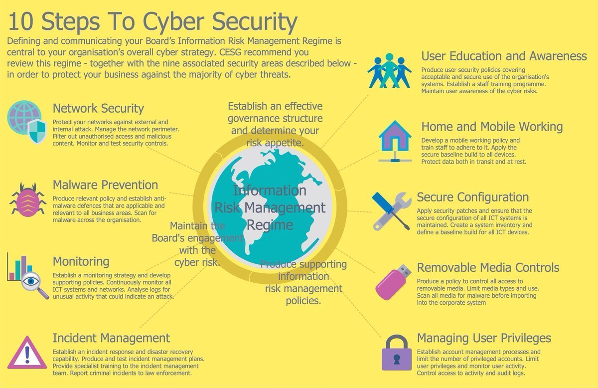 What are the #Top10 Steps to #Cybersecurity?  #infosec #Firewall #IRP #BigData #Hackers #CyberAware #Ransomware #Cybercrime #Malware #IoT <br>http://pic.twitter.com/sjiBMuR8vW
