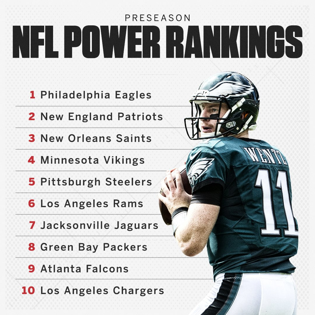There are some familiar names at the top of the preseason NFL power rankings.