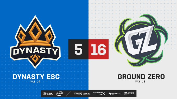 Despite losing Inferno we see @GroundZeroOCE secure the second match win on Train! 💪 This match-up leaves @DynastyESC with a 2-4 W/L score. 👀 #ESLAUNZ 📺 Photo