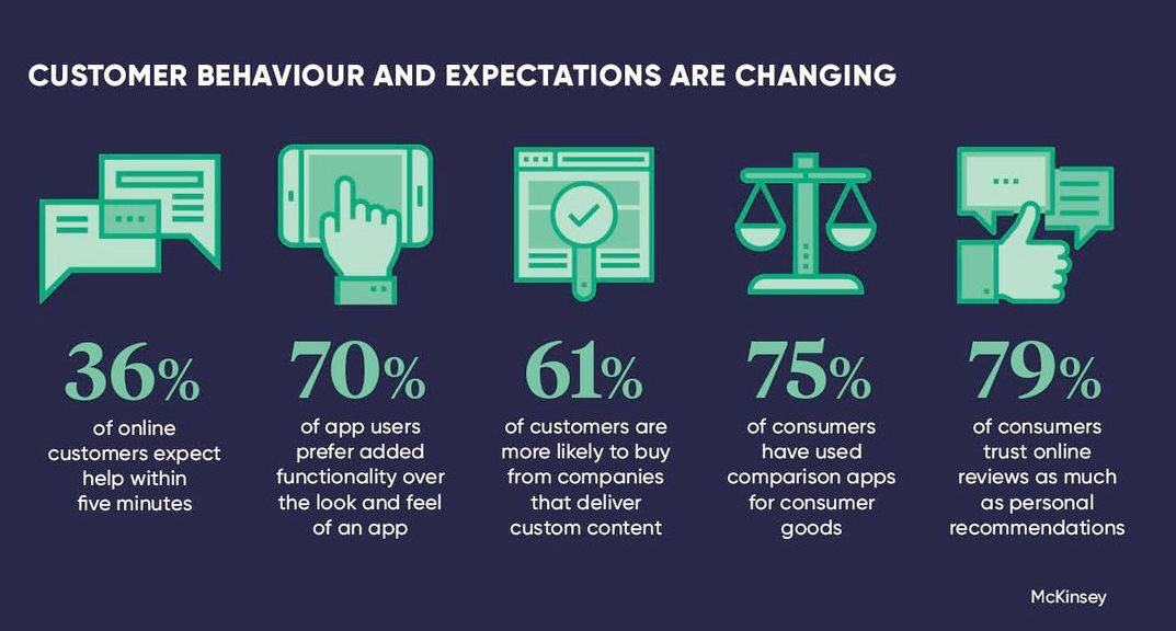 You must be updated on your #customers #expectations   #Growthhacking #CX #startups via @GrowUrStartup   @Startup_Nerd @StartGrowthHack @leimer @SpirosMargaris @ravikikan @bedfordcj @FrRonconi @KimWhitler @MarshaCollier @diioannid @enricomolinari @antgrasso @andi_staub @psb_dc<br>http://pic.twitter.com/MXx8xxg9cK
