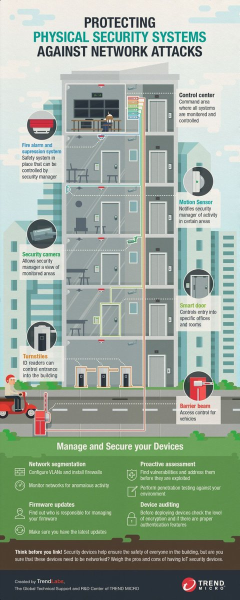 Protecting Physical #Security Systems Against a Network Attack {Infographic}  #CyberSecurity #infosec #IoT #Sensors  #Education #HID #NFC  https:// buff.ly/2EQe9Jn  &nbsp;    [via @TrendMicro]<br>http://pic.twitter.com/W7e20WPQLK