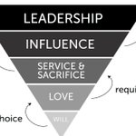The Servant Leadership Triangle... #D123 #edchat #edtech #cpchat #pblchat #ntchat #kinderchat #elemchat #mschat #hschat #mathchat #scichat #engchat #sschat #swchat #earlyed #ellchat #spedchat #suptchat #leadupchat #edleaders #edleadership
