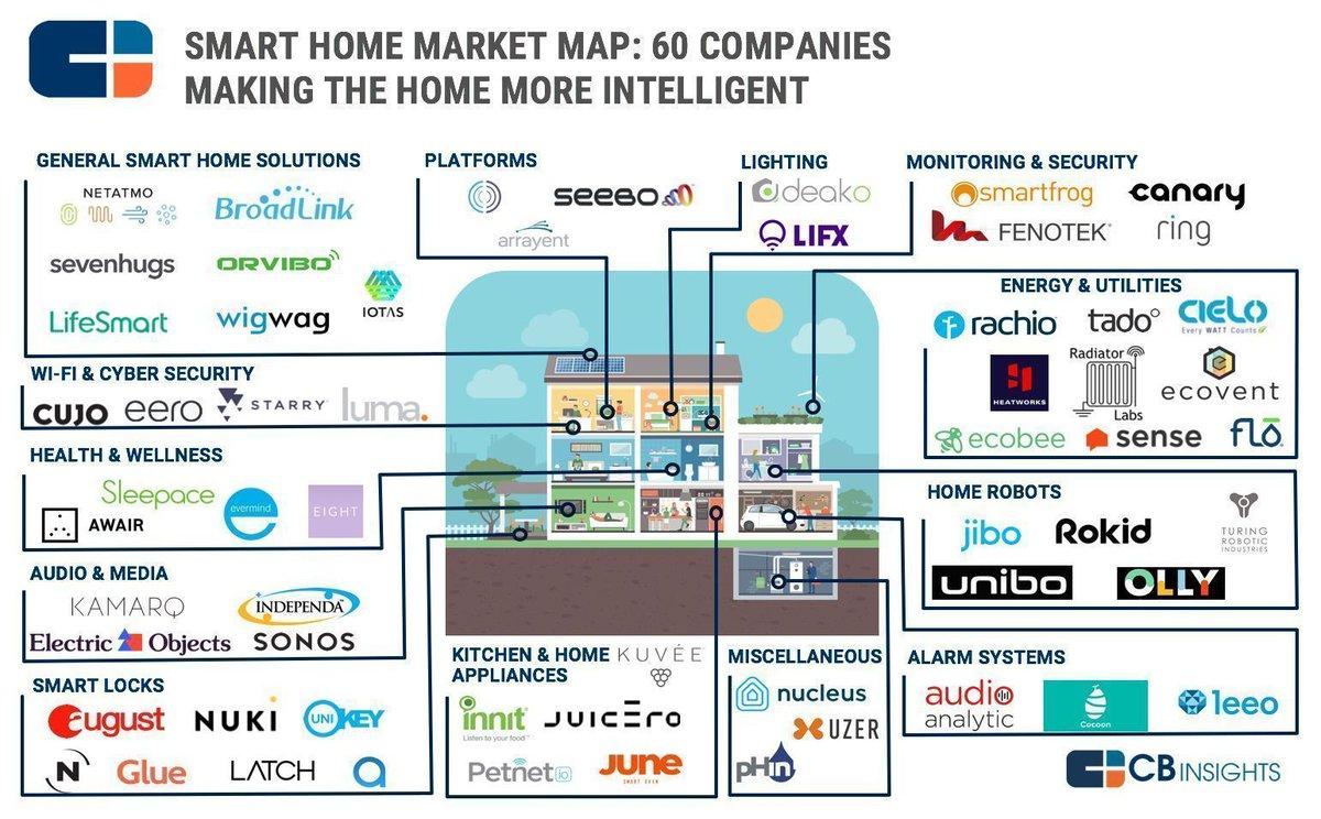 60 #Startups Making #Intelligent Homes  #smarthome #IoT #CyberSecurity #Health #Sensors @Fisher85M #Robotics #SmartEnergy #WiFi #AI #Marketing   [via @CBinsights]<br>http://pic.twitter.com/vkDRvmkLuA