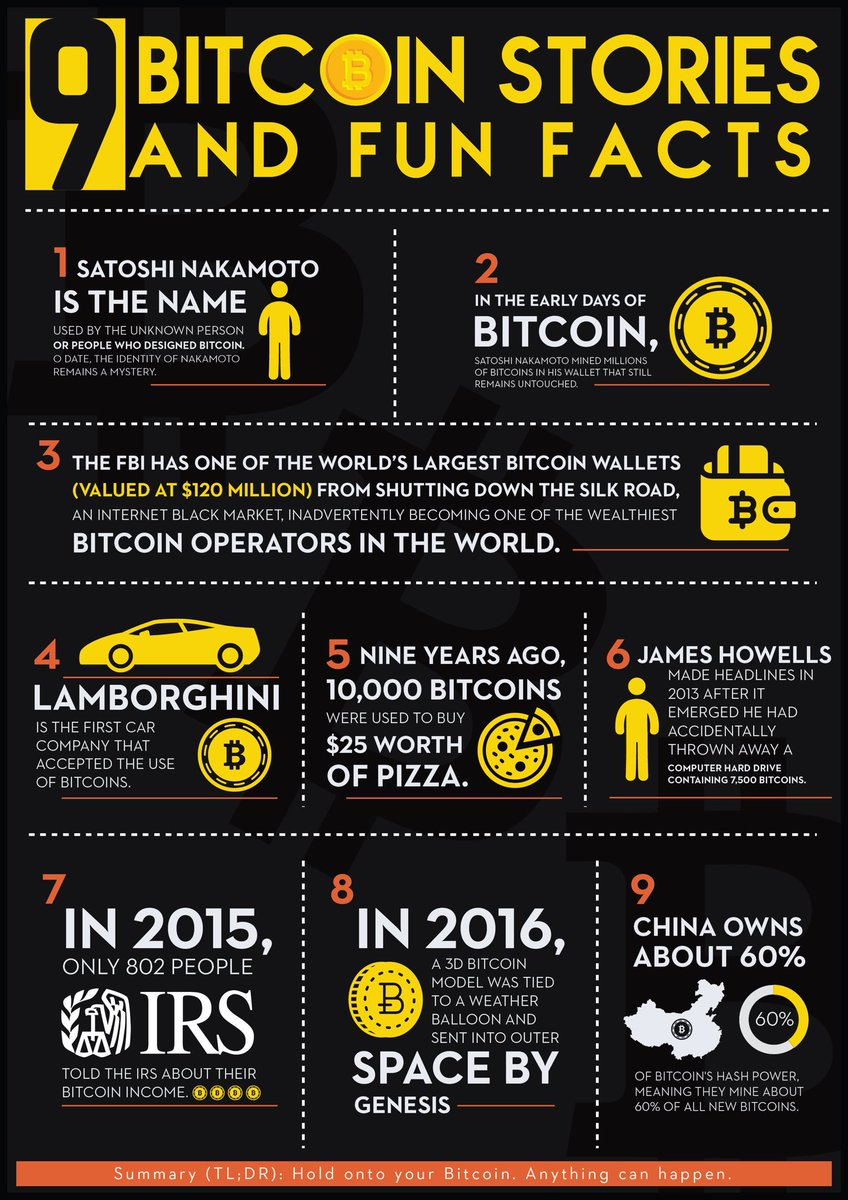 9 Bitcoin Stories and Fun Facts   #Bitcoin #BTC #Ethereum #ETH #Crypto #Cryptocurrency #Electra #ECA #Digibyte #DGB #EOS #Litecoin #LTC #Fork #Giveaway #Airdrop #Coins #NEO #Dash #TRX #XVG #Verge #Tron #Bezop #BEZ<br>http://pic.twitter.com/AxAVYKn5vm