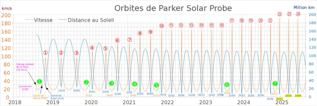 Planning des orbites de Parker Solar Probe (via @wakka)