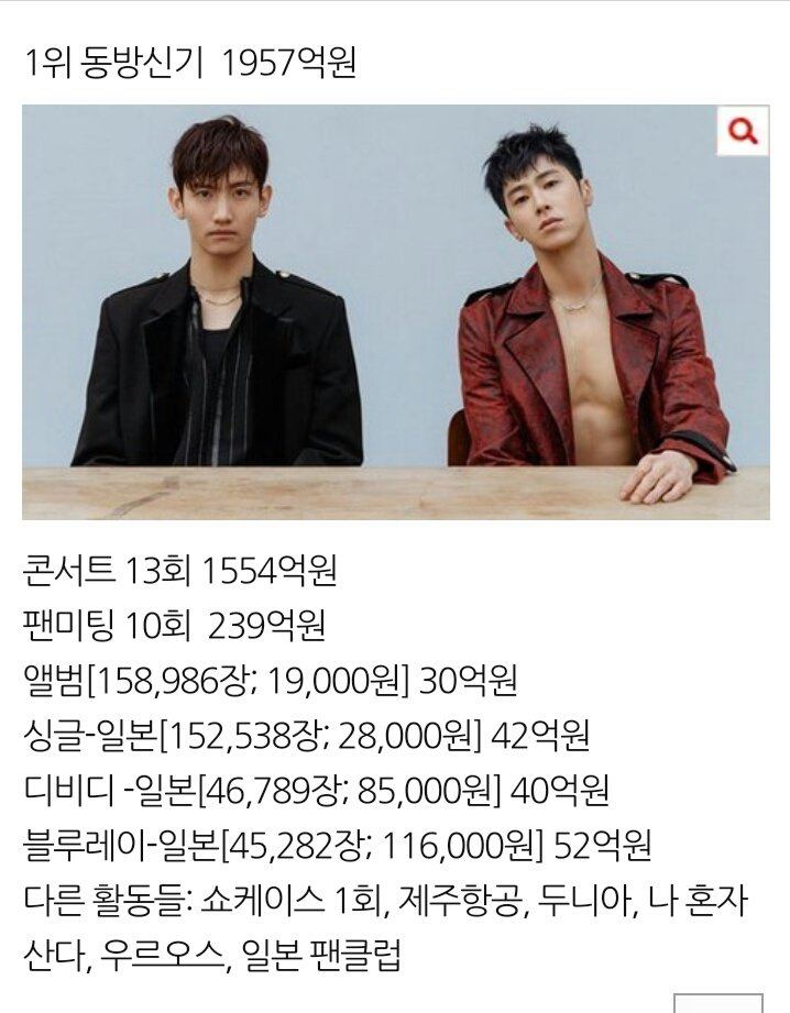 The only two 2nd Generation groups that listed among 3rd Gen groups (that most popular this era) in Top 5 highest total revenue for First Half of 2018 .  http:// m.pann.nate.com/talk/343033164  &nbsp;   #1 #TVXQ with 195,7 billion won #4 #SuperJunior with 39,8 billion won   My old men <br>http://pic.twitter.com/wiOKkaiBTc