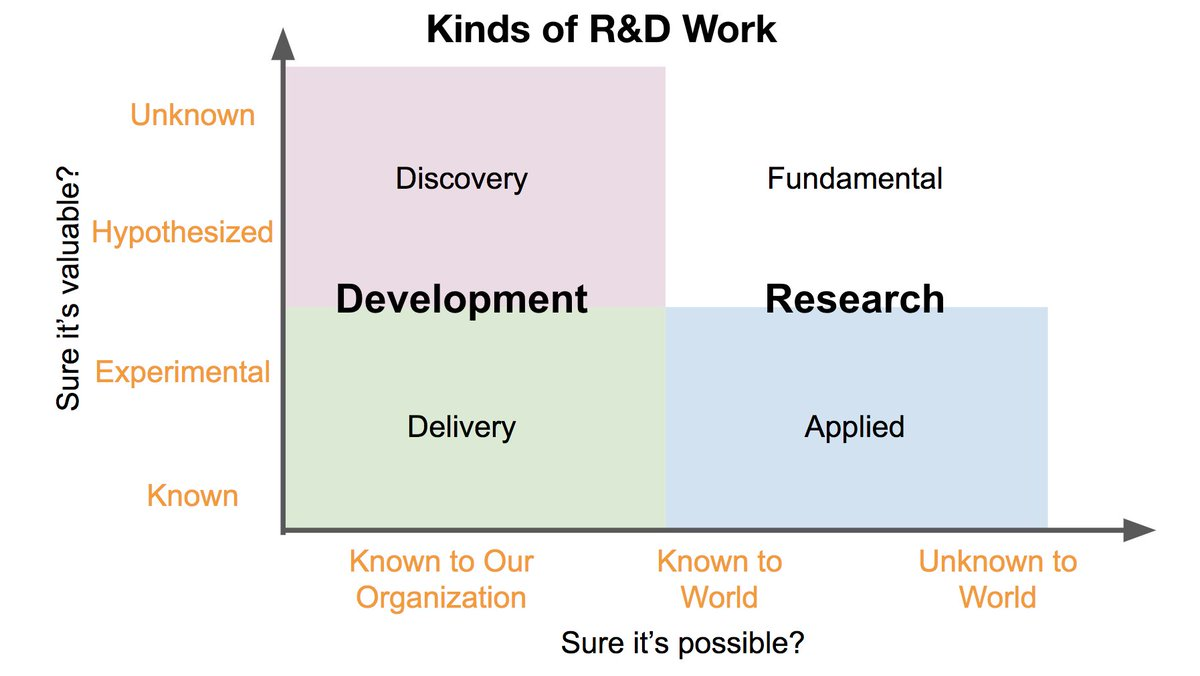 This framework for kinds of R&amp;D work has been helpful for me in pondering the  #MachineLearning product lifecycle -- I&#39;d love your feedback on it! I&#39;m using it in a talk on &quot;Managing Your ML Portfolio&quot; @MassTLC&#39;s ML Dev Day on Sept 4. Join me!  http:// bit.ly/MLDD18  &nbsp;    #MLDD2018<br>http://pic.twitter.com/FigznT3MYy