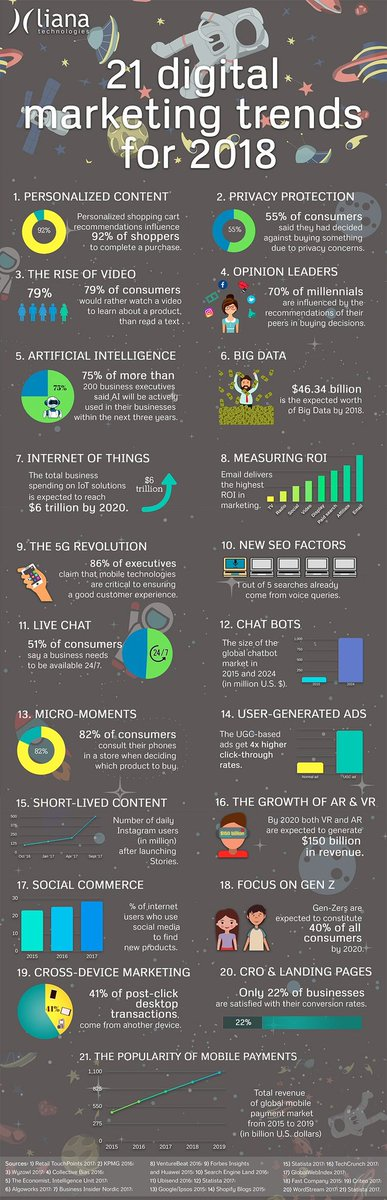 21 #DigitalMarketing Trends Your Business Must Embrace in 2018 #marketing #personalization #contentmarketing #ecommerce #videomarketing #AI #chatbots #bigdata #IoT #ROI #5G #advertising #mobilemarketing<br>http://pic.twitter.com/zghWhJ8nLf
