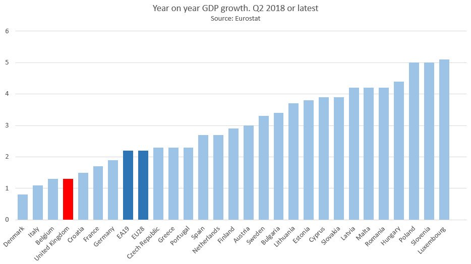 Look at the surging growth rates in Poland &amp; Romania. With these &amp; pent-up demand being exhausted, migration to the UK was always going to tail off. What was arguably the main reason for #Brexit no longer exists.  Time to #StopBrexit and return to sanity.  #PeoplesVote<br>http://pic.twitter.com/OQyr7W6c7g