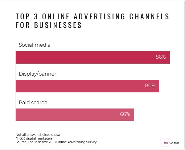 How Businesses Use Online Advertising |@the__manifest, @97switch, @onlineoptimism, @singlegrain, @HelloCheffy, @househeroesllc, @kpopfoods, @PPCprotect   https:// hubs.ly/H0dnLLp0  &nbsp;  <br>http://pic.twitter.com/r7KlqkdMBN