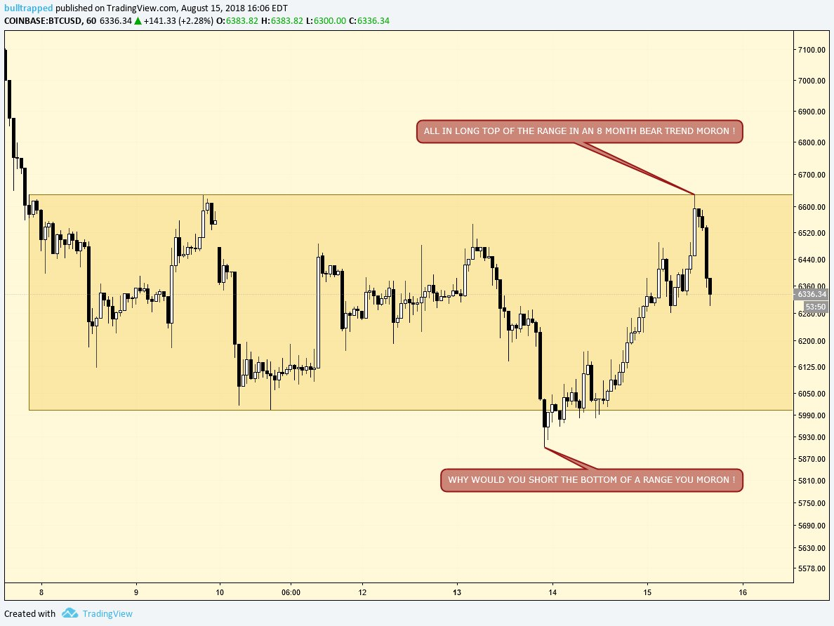 Crypto Twitter yesterday VS. Crypto Twitter today  Longing into resistance in a bear trend   Take it slow and just wait for a clean break and retest   You must have patience to avoid the chop  Once one side of range hits the expectation is opposite side is up next  <br>http://pic.twitter.com/8SEbmPJty3