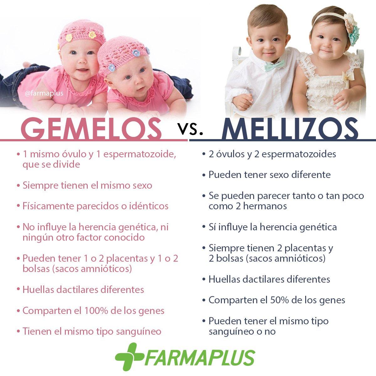 Twitter पर Farmaplus Sabes La Diferencia Entre Gemelos Y Mellizos Acá Te Lo Explicamos En El Siguiente Post Coméntanos Tu Opinión Salud Https T Co Xjwqud6d6f