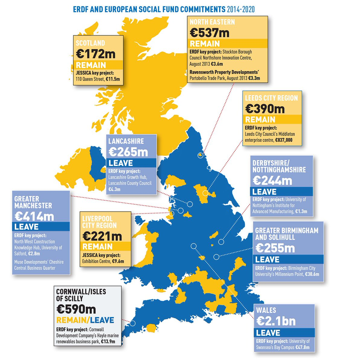 People who claim Britain gets nothing back from the EU really need to look at how much money some regions receive from the European Regional Development Fund And Social Fund. Many projects in these regions will lose out if we leave. #BrexitShambles #PeoplesVote #brexit<br>http://pic.twitter.com/YC5avQPC2H