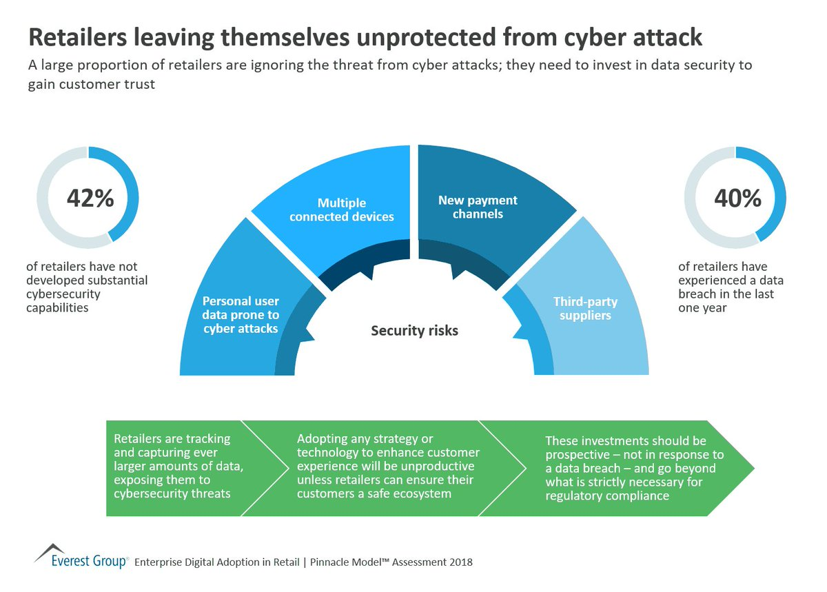 A large proportion of Retailers are ignoring the threat from Cyber Attacks; they need to invest in Data Security to gain customer trust. Link &gt;&gt;  https:// buff.ly/2KfYzsY  &nbsp;   @EverestGroup via @antgrasso #retail #innovation #CyberSecurity #DigitalTransformation<br>http://pic.twitter.com/3ElLmGDQNN
