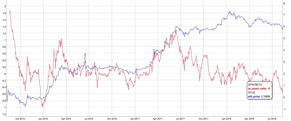 Ethereum price to tx count ratio (red); log price (blue). Second-lowest it has ever been. More transactions per unit of value than any point since Jan. 2016   https:// coinmetrics.io/charts/#assets =btc_log=false_formula=W1siZXRoX3N1cHBseSIsIlJlZCIsMiwiKEVUSC5uZXR3b3JrVmFsdWVVc2QvRVRILnByaWNlVXNkKSJdLFsidHhfY291bnRfcmF0aW8iLCJSZWQiLDAsImxvZyhFVEgucHJpY2VVc2QvKHNtYSgxMDAgKiBFVEgudHhDb3VudF4xLjUvZXRoX3N1cHBseSwgMTQpKSkiXSxbImV0aF9wcmljZSIsIkJsdWUiLDEsImxvZyhFVEgucHJpY2VVc2QpIl1d &nbsp; … <br>http://pic.twitter.com/u8eETBRF7O
